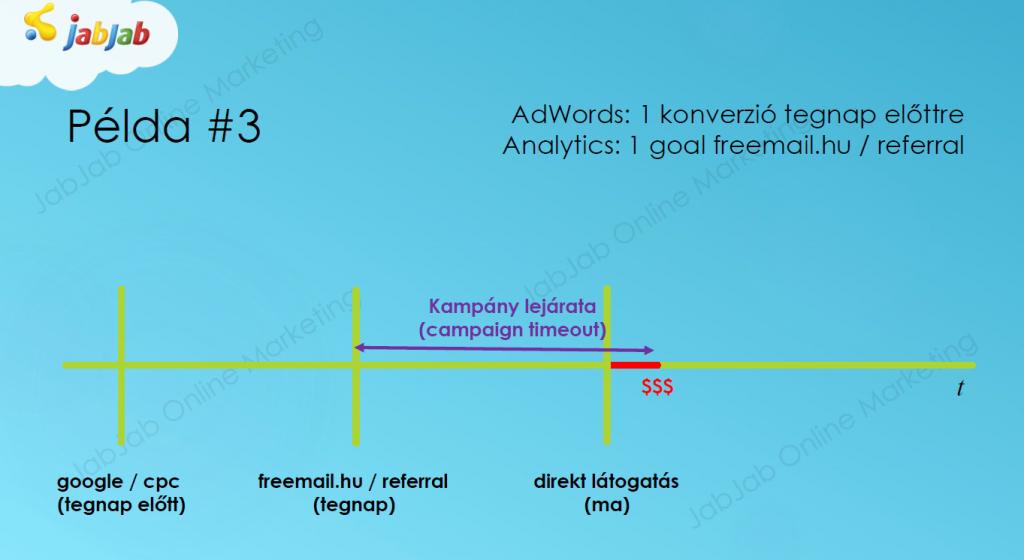Különbség a konverziókban: példa #3