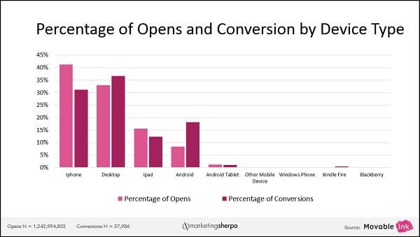 Email Marketing: megnyitások és konverziós arányok