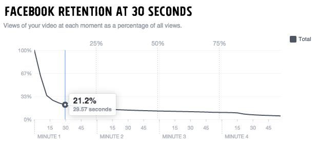 Facebook videó közönség megtartás