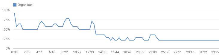 YouTube közönség megtartás JabJab videón