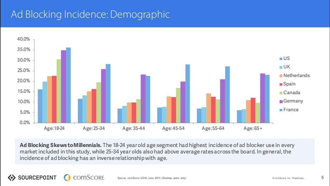 Hirdetésblokkolók: főleg fiataloknál