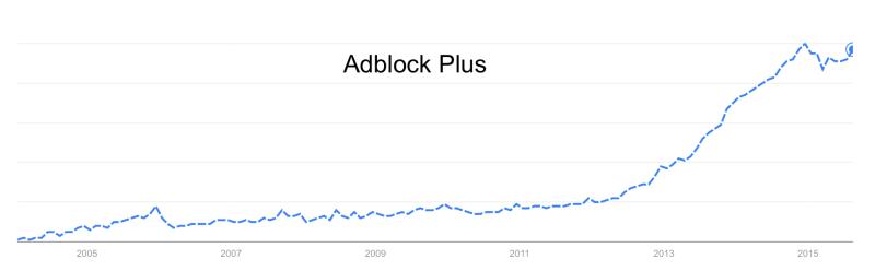 Gawker AdBlock adatok