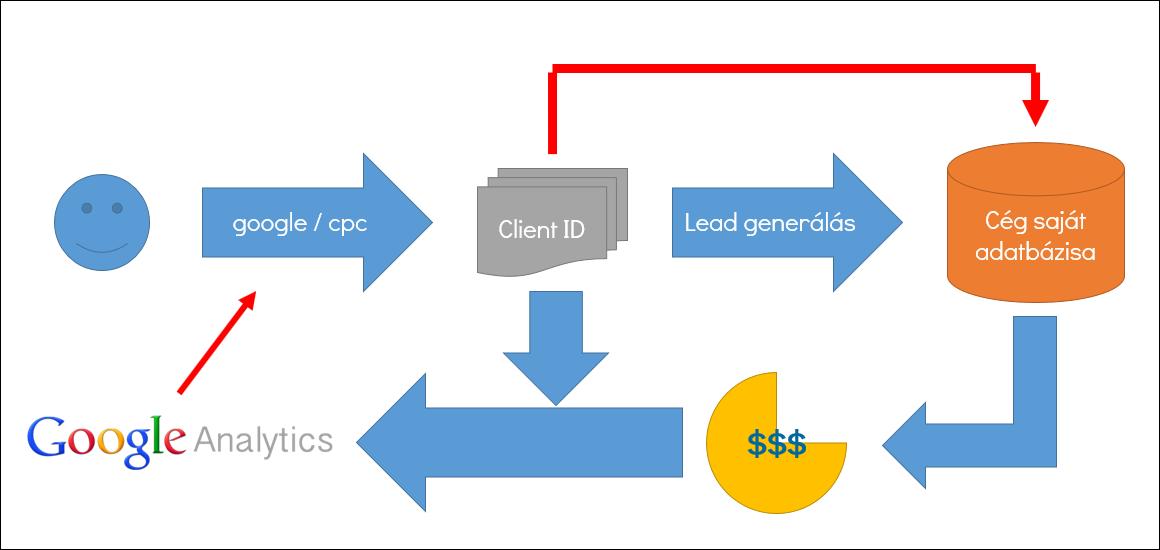 Egyedi Analytics implementáció
