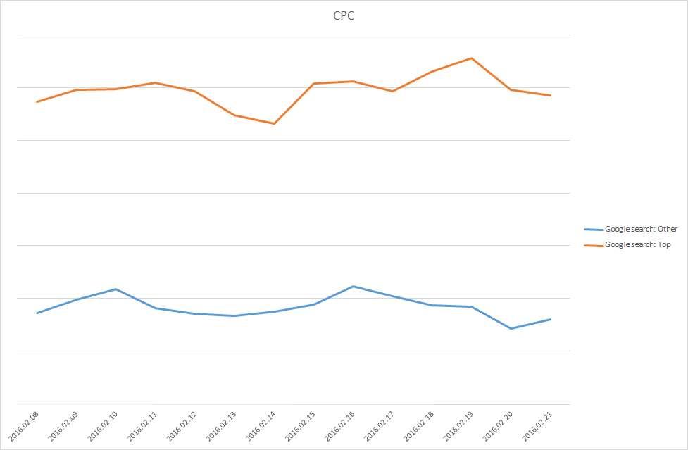 Google Top VS other hirdetések: kattintási árak