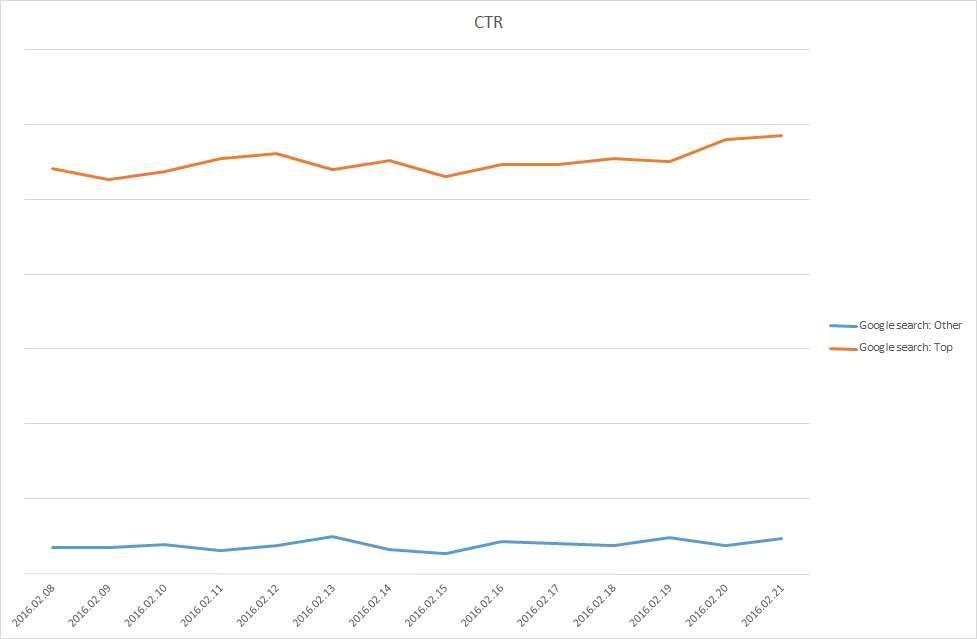Google Top VS other hirdetések: átkattintási arányok