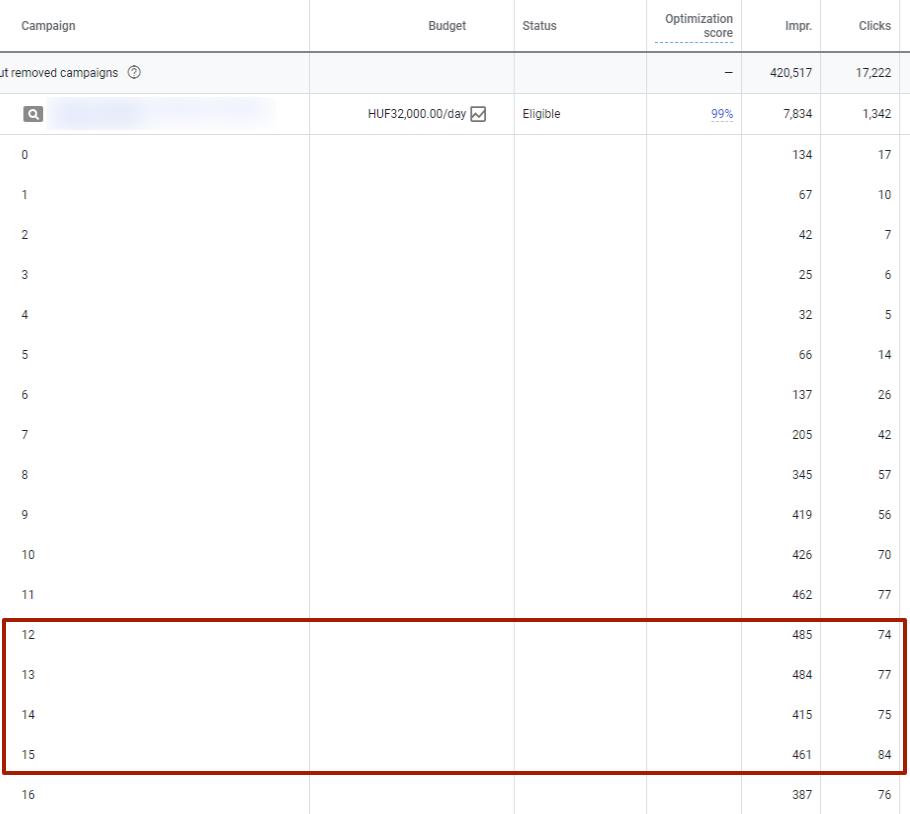 Google Ads: óra bontás ellenőrzése - szerencsére most nem volt gond