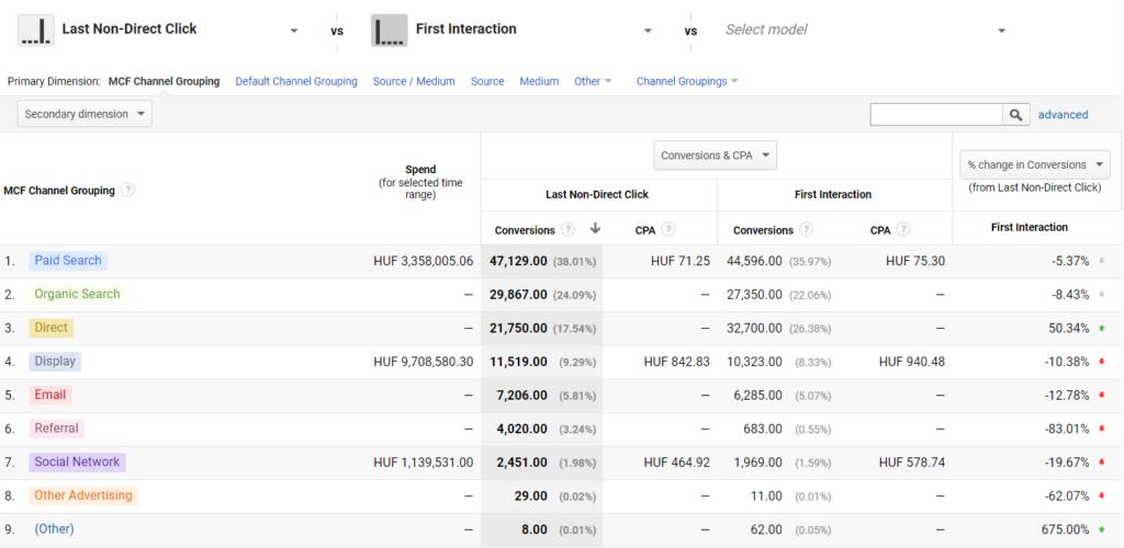 Google Analyitcs - Attribúciós riportok