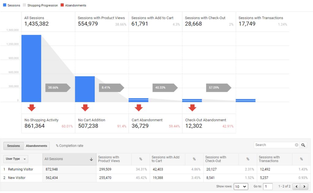 Google Analytics ecommerce funnels
