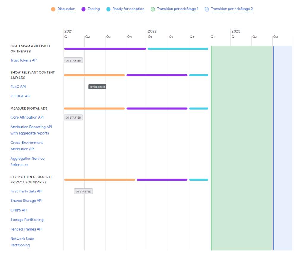A Privacy Sandbox ütemterve 2021. júliusi állapot szerint